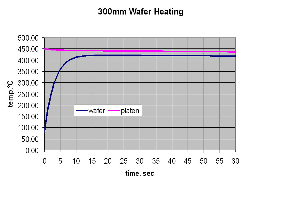Graph of 300mm semiconductor heating rate and compared to the heater platen. wafer temperature ramps from room temperature to 400 degree C in 10 seconds