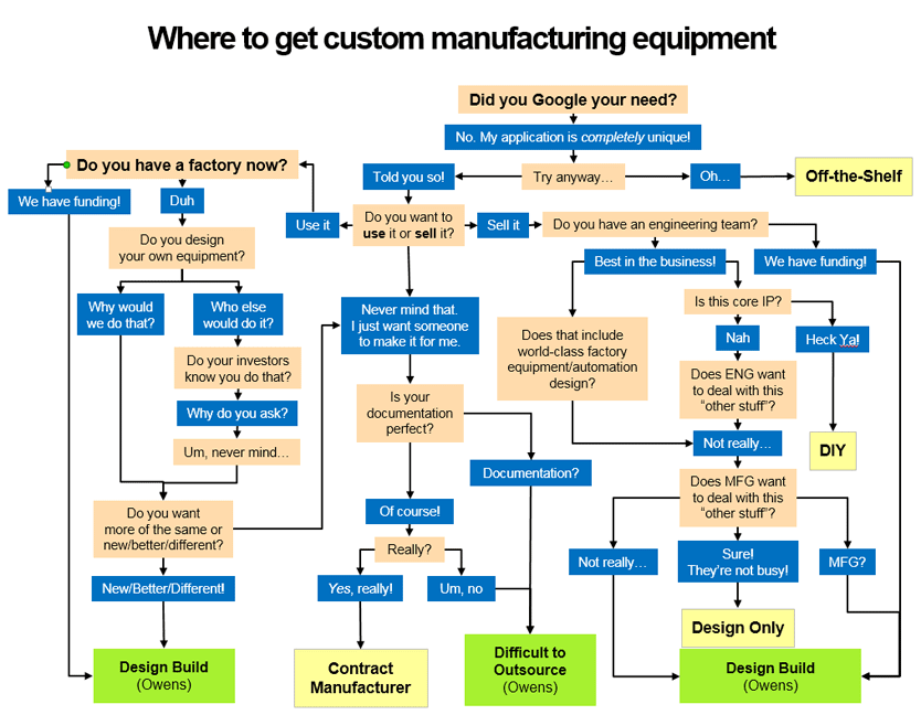 How to select an equipment supplier