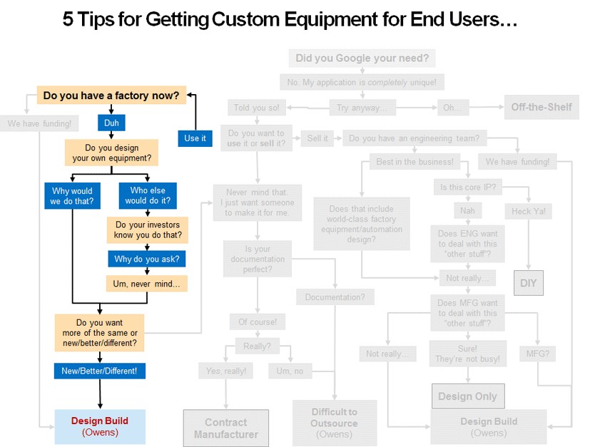 Decision-making flowchart to search for an optimal solution for your equipment needs